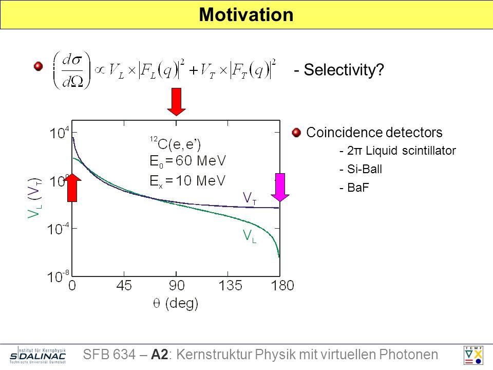 Motivation - Selectivity.