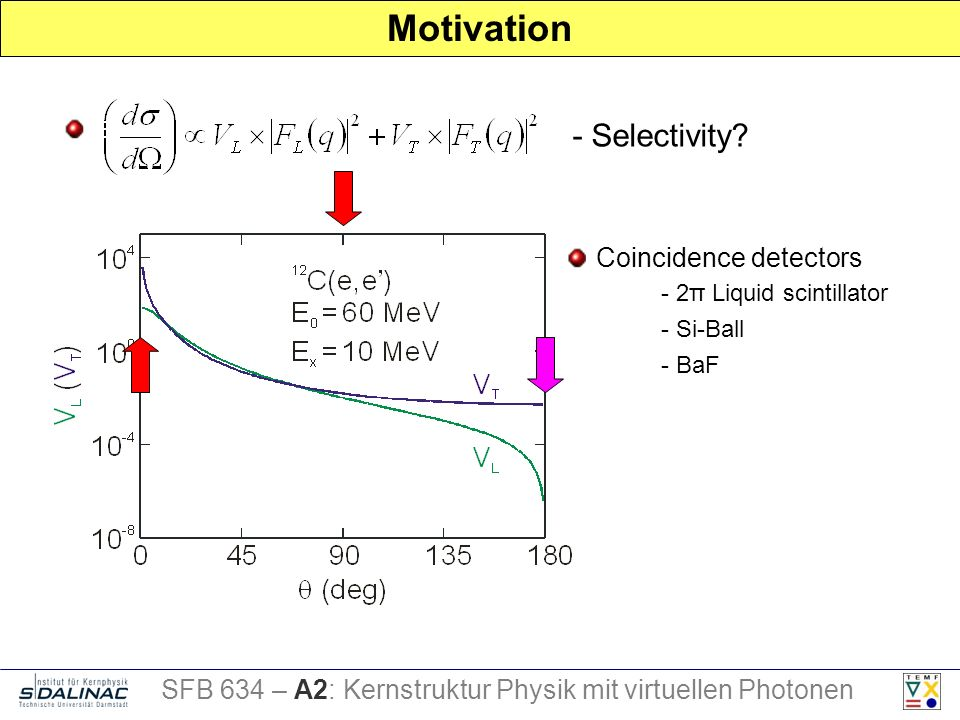Motivation - Selectivity? E Coincidence detectors - 2π Liquid scintillator - Si-Ball - BaF SFB 634 – A2: Kernstruktur Physik mit virtuellen Photonen