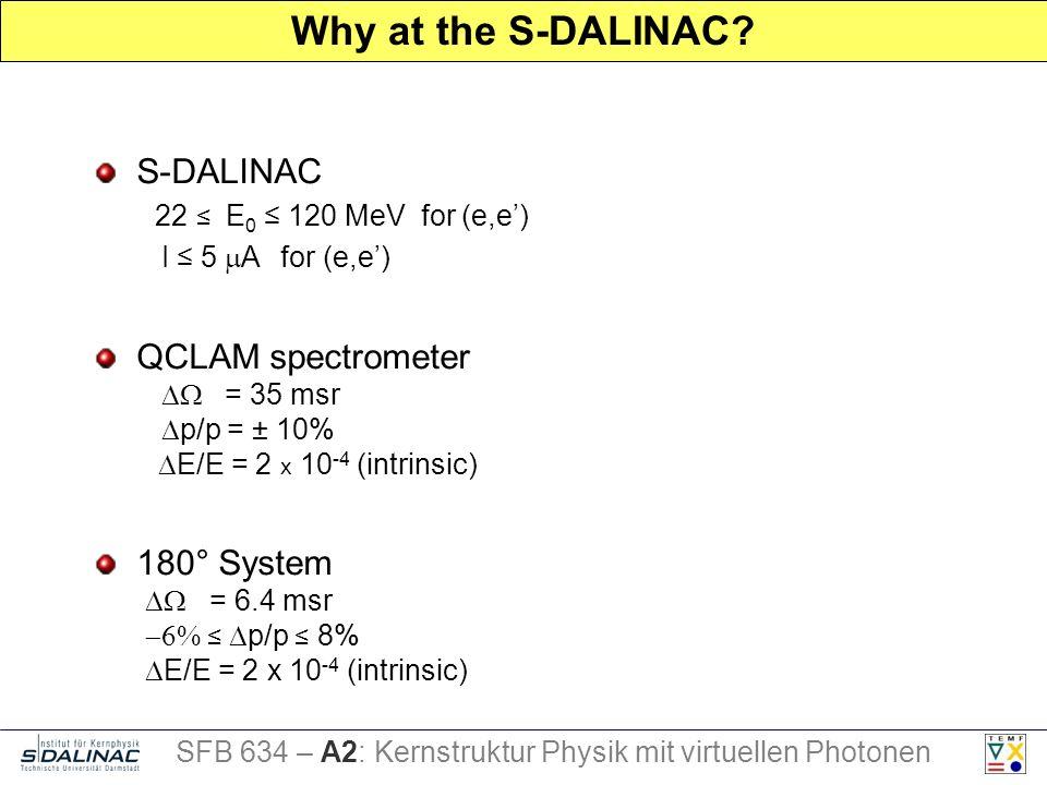 Why at the S-DALINAC? SFB 634 – A2: Kernstruktur Physik mit virtuellen Photonen S-DALINAC 22 E 0 120 MeV for (e,e) I 5 A for (e,e) 180° System = 6.4 m