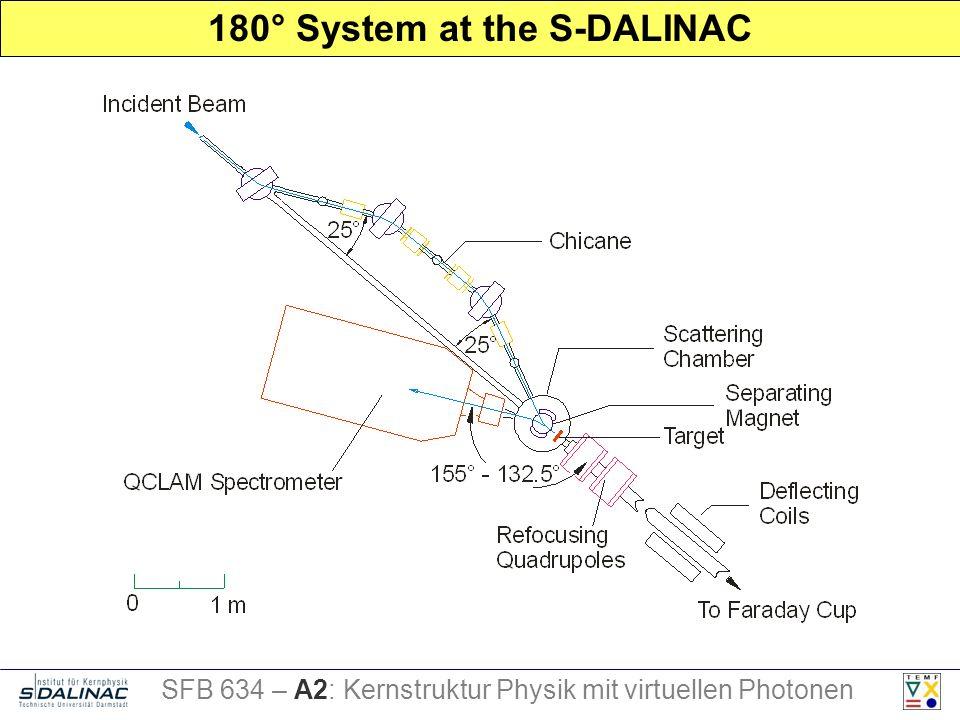180° System at the S-DALINAC SFB 634 – A2: Kernstruktur Physik mit virtuellen Photonen