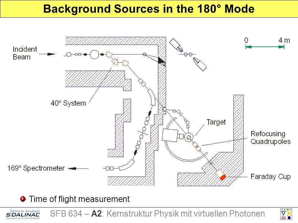 Background Sources in the 180° Mode SFB 634 – A2: Kernstruktur Physik mit virtuellen Photonen Time of flight measurement