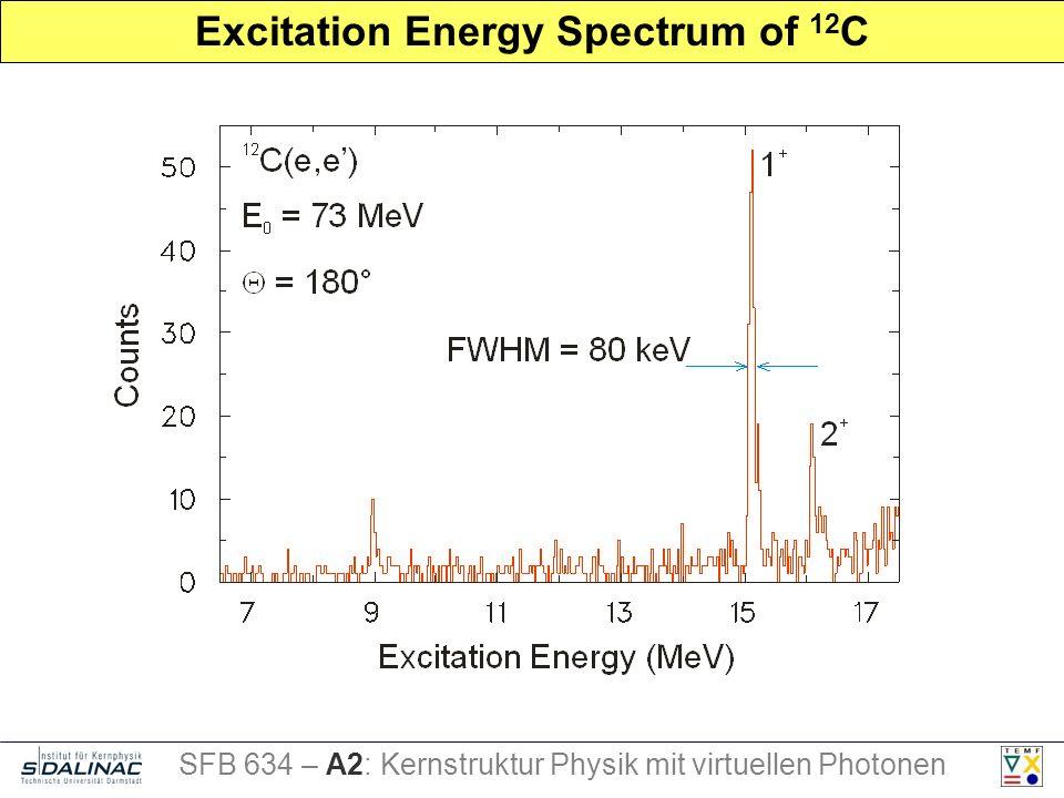 Excitation Energy Spectrum of 12 C SFB 634 – A2: Kernstruktur Physik mit virtuellen Photonen