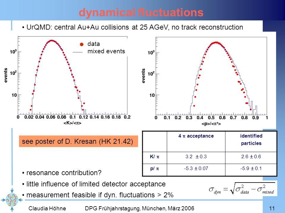 Claudia Höhne DPG Frühjahrstagung, München, März 200611 dynamical fluctuations 4 acceptance identified particles K/ 3.2 0.32.6 0.6 p/ -5.3 0.07-5.9 0.