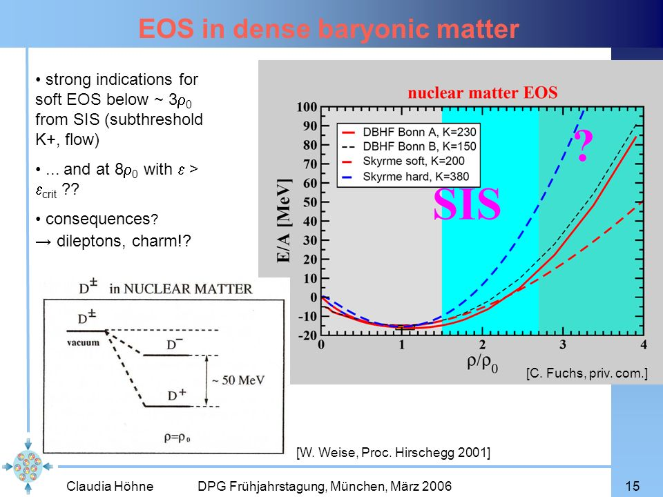 Claudia Höhne DPG Frühjahrstagung, München, März 200615 EOS in dense baryonic matter strong indications for soft EOS below ~ 3 0 from SIS (subthreshol