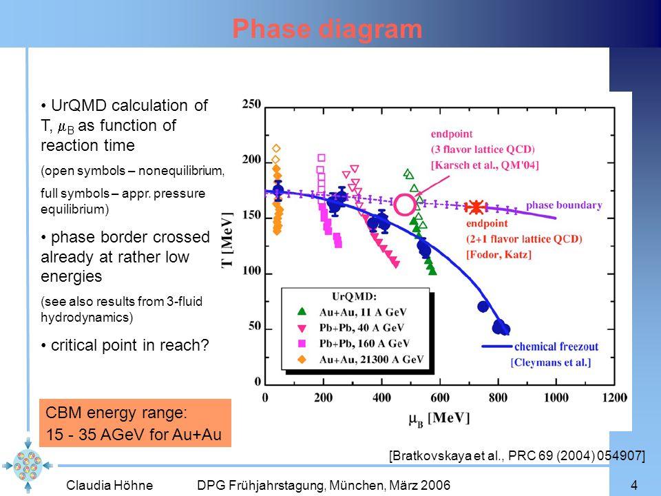 Claudia Höhne DPG Frühjahrstagung, München, März 20064 Phase diagram [Bratkovskaya et al., PRC 69 (2004) 054907] UrQMD calculation of T, B as function