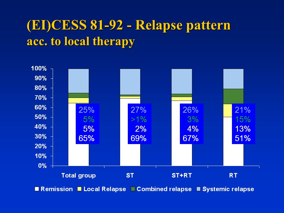 (EI)CESS 81-92 - Relapse pattern acc. to local therapy 25% 5% 65% 27% >1% 2% 69% 21% 15% 13% 51% 26% 3% 4% 67%