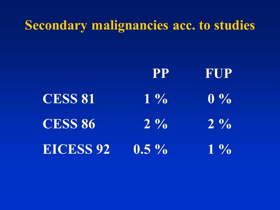 Secondary malignancies acc. to studies PP FUP CESS 811 %0 % CESS 862 %2 % EICESS 920.5 %1 %