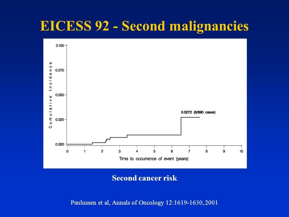 EICESS 92 - Second malignancies Paulussen et al, Annals of Oncology 12:1619-1630, 2001 Second cancer risk