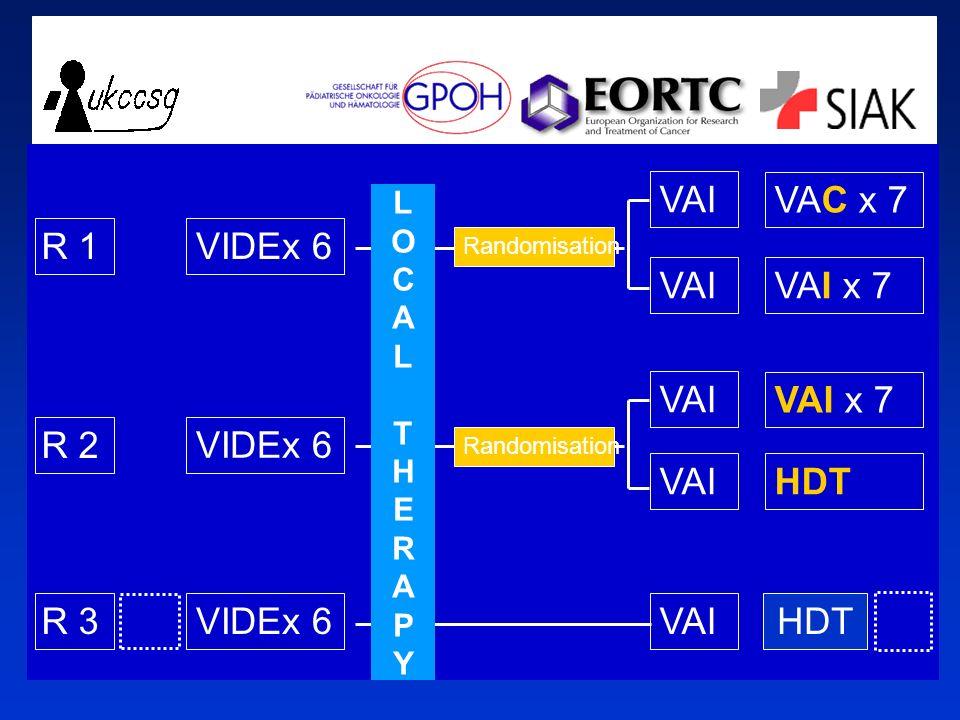 R 1 VIDEx 6 R 2 R 3 VAC x 7 VAI x 7 VIDEx 6 VAI x 7 HDT VIDEx 6HDT VAI Randomisation LOCALTHERAPYLOCALTHERAPY