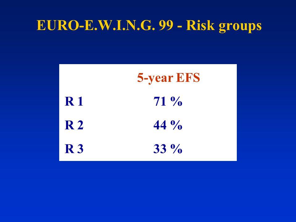 EURO-E.W.I.N.G. 99 - Risk groups 5-year EFS R 171 % R 244 % R 333 %