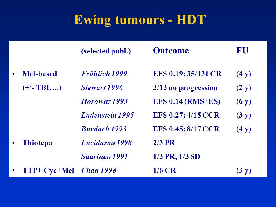 Ewing tumours - HDT (selected publ.) OutcomeFU Mel-basedFröhlich 1999EFS 0.19; 35/131 CR(4 y) (+/- TBI,...)Stewart 19963/13 no progression (2 y) Horow