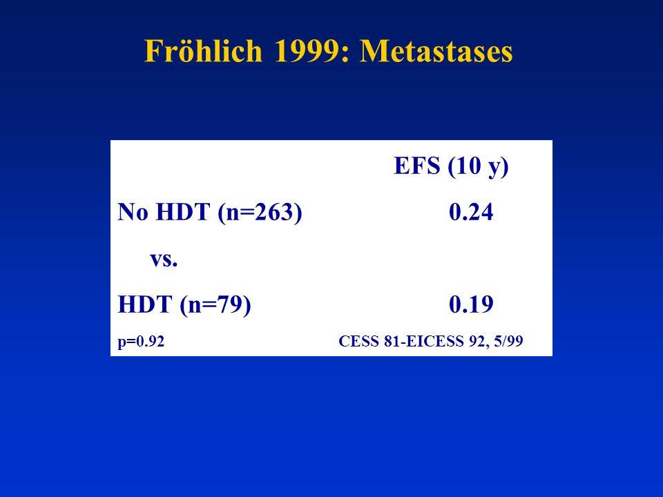 Fröhlich 1999: Metastases EFS (10 y) No HDT (n=263)0.24 vs. HDT (n=79) 0.19 p=0.92CESS 81-EICESS 92, 5/99