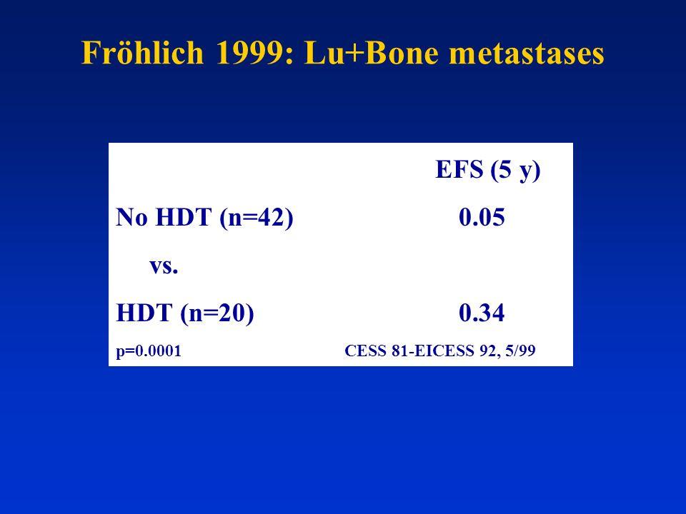 Fröhlich 1999: Lu+Bone metastases EFS (5 y) No HDT (n=42)0.05 vs. HDT (n=20) 0.34 p=0.0001CESS 81-EICESS 92, 5/99