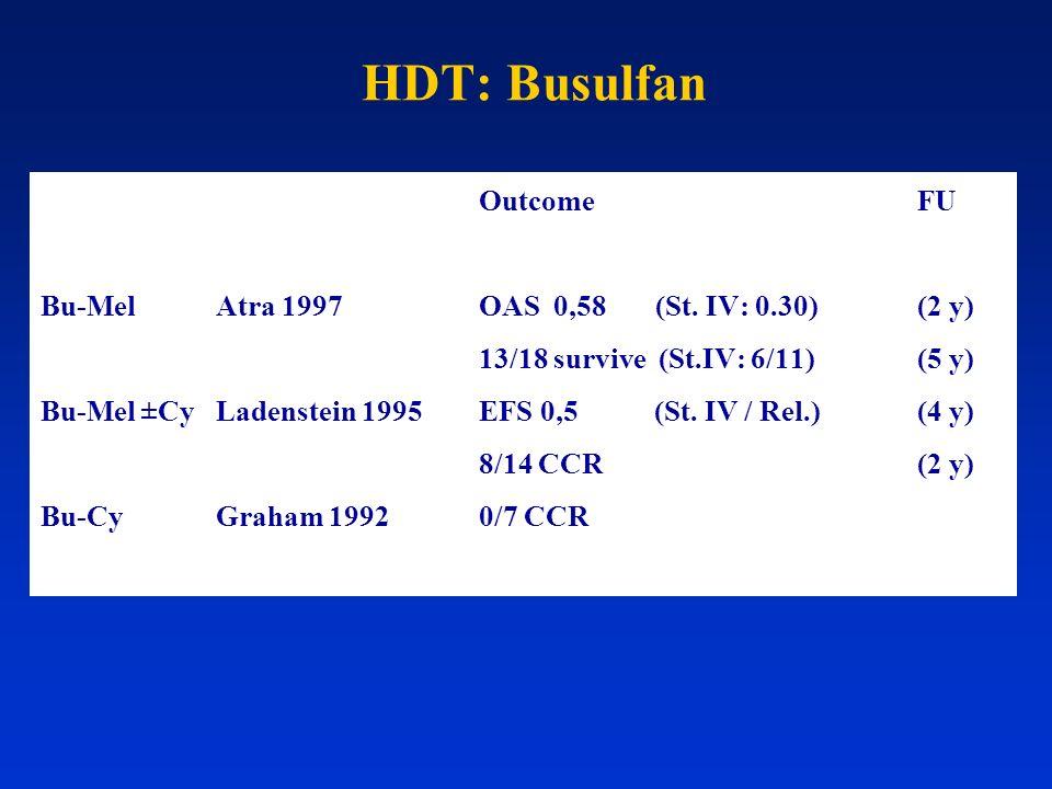 HDT: Busulfan OutcomeFU Bu-MelAtra 1997OAS 0,58 (St. IV: 0.30)(2 y) 13/18 survive (St.IV: 6/11)(5 y) Bu-Mel ±Cy Ladenstein 1995EFS 0,5(St. IV / Rel.)(