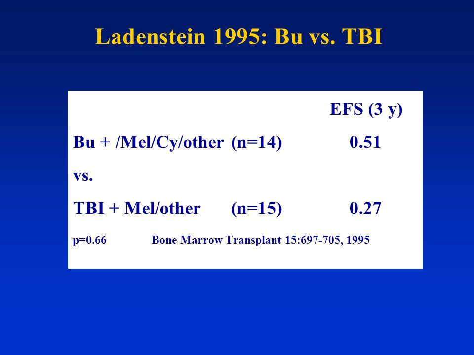 Ladenstein 1995: Bu vs. TBI EFS (3 y) Bu + /Mel/Cy/other (n=14)0.51 vs. TBI + Mel/other (n=15)0.27 p=0.66Bone Marrow Transplant 15:697-705, 1995
