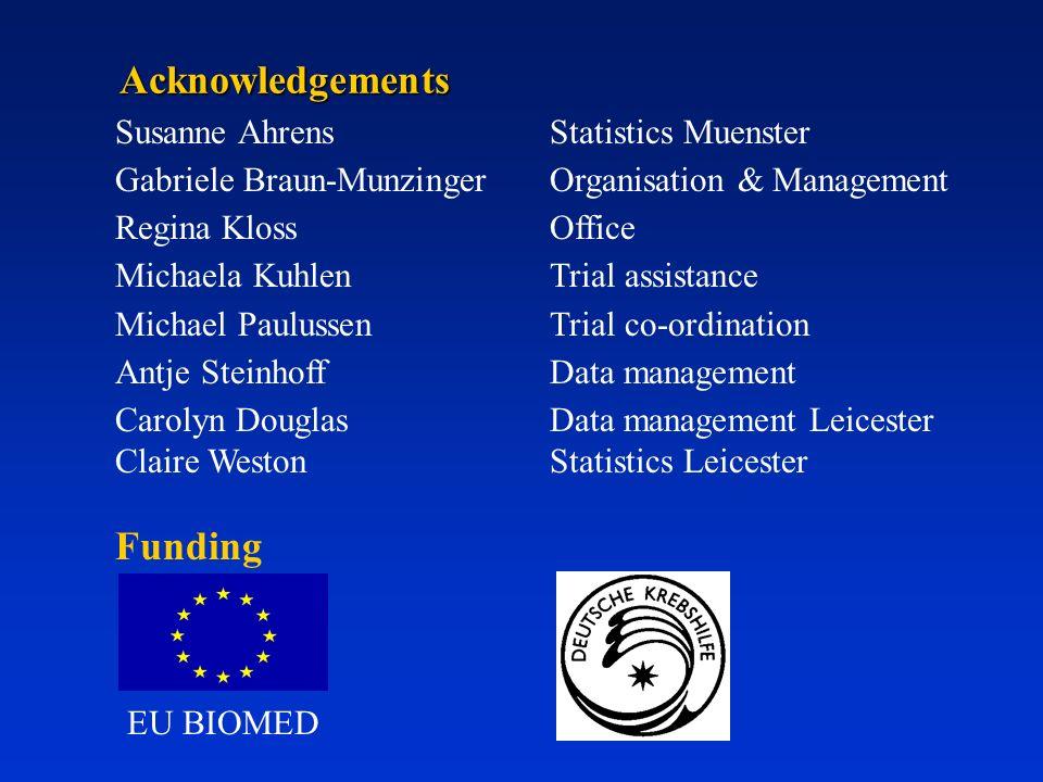 Acknowledgements Funding Susanne AhrensStatistics Muenster Gabriele Braun-MunzingerOrganisation & Management Regina KlossOffice Michaela KuhlenTrial a