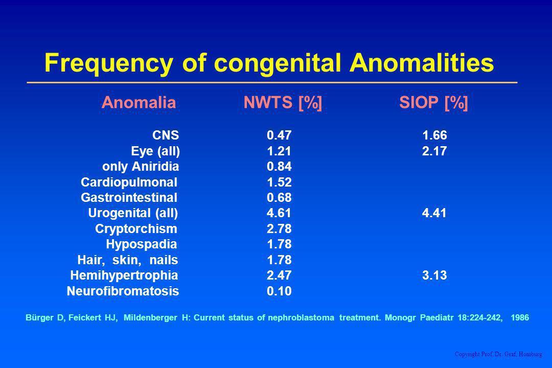Frequency of congenital Anomalities Anomalia NWTS [%] SIOP [%] CNS 0.47 1.66 Eye (all) 1.21 2.17 only Aniridia 0.84 Cardiopulmonal 1.52 Gastrointestin