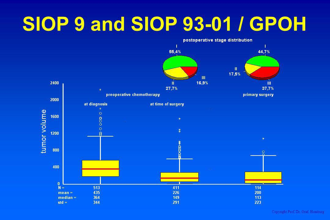 tumor volume SIOP 9 and SIOP 93-01 / GPOH Copyright Prof. Dr. Graf, Homburg