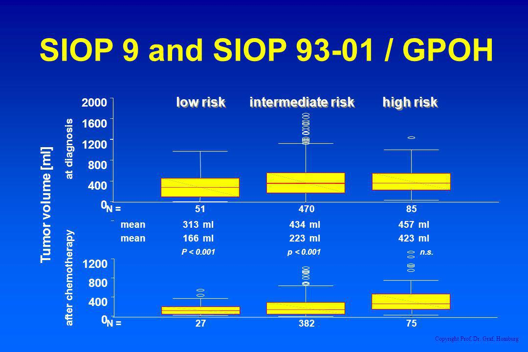 SIOP 9 and SIOP 93-01 / GPOH 8547051N = 2000 1600 1200 800 400 0 7538227N = 1200 800 400 0 low risk intermediate risk high risk Tumor volume [ml] afte