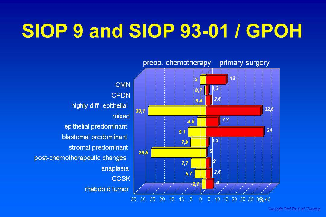 preop. chemotherapy primary surgery % SIOP 9 and SIOP 93-01 / GPOH Copyright Prof. Dr. Graf, Homburg