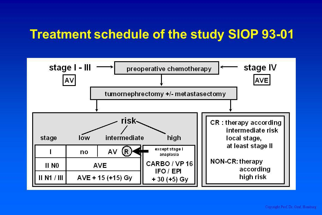 Treatment schedule of the study SIOP 93-01 Copyright Prof. Dr. Graf, Homburg
