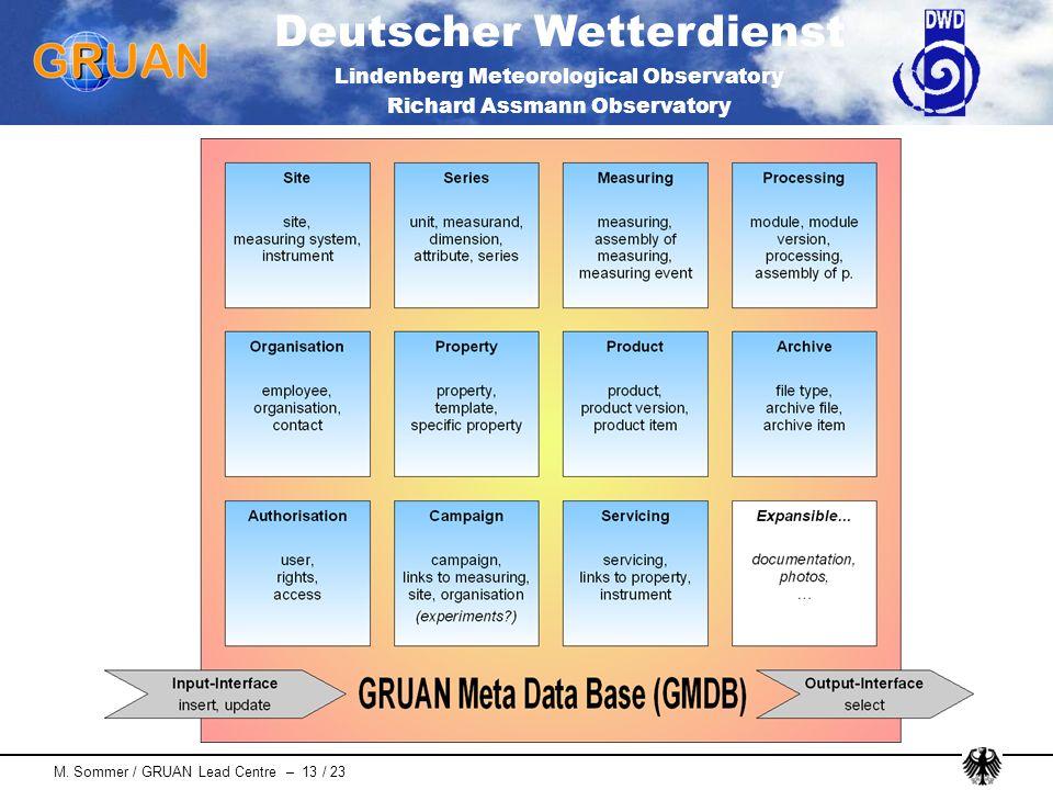 Deutscher Wetterdienst Lindenberg Meteorological Observatory Richard Assmann Observatory M. Sommer / GRUAN Lead Centre – 13 / 23