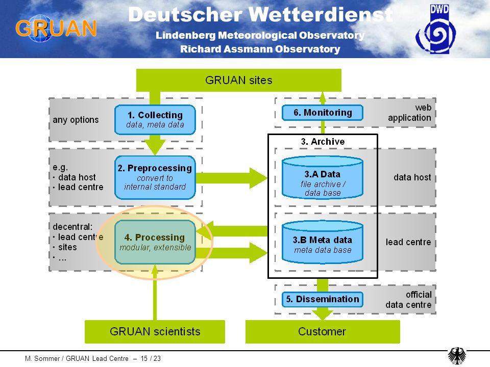 Deutscher Wetterdienst Lindenberg Meteorological Observatory Richard Assmann Observatory M. Sommer / GRUAN Lead Centre – 15 / 23