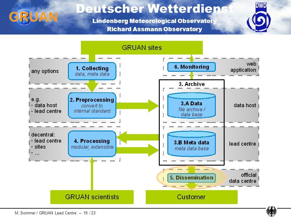 Deutscher Wetterdienst Lindenberg Meteorological Observatory Richard Assmann Observatory M. Sommer / GRUAN Lead Centre – 19 / 23