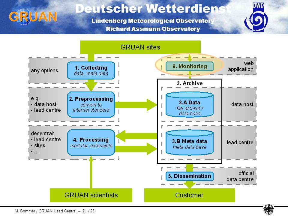 Deutscher Wetterdienst Lindenberg Meteorological Observatory Richard Assmann Observatory M. Sommer / GRUAN Lead Centre – 21 / 23