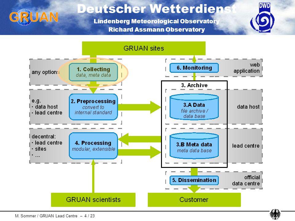 Deutscher Wetterdienst Lindenberg Meteorological Observatory Richard Assmann Observatory M. Sommer / GRUAN Lead Centre – 4 / 23