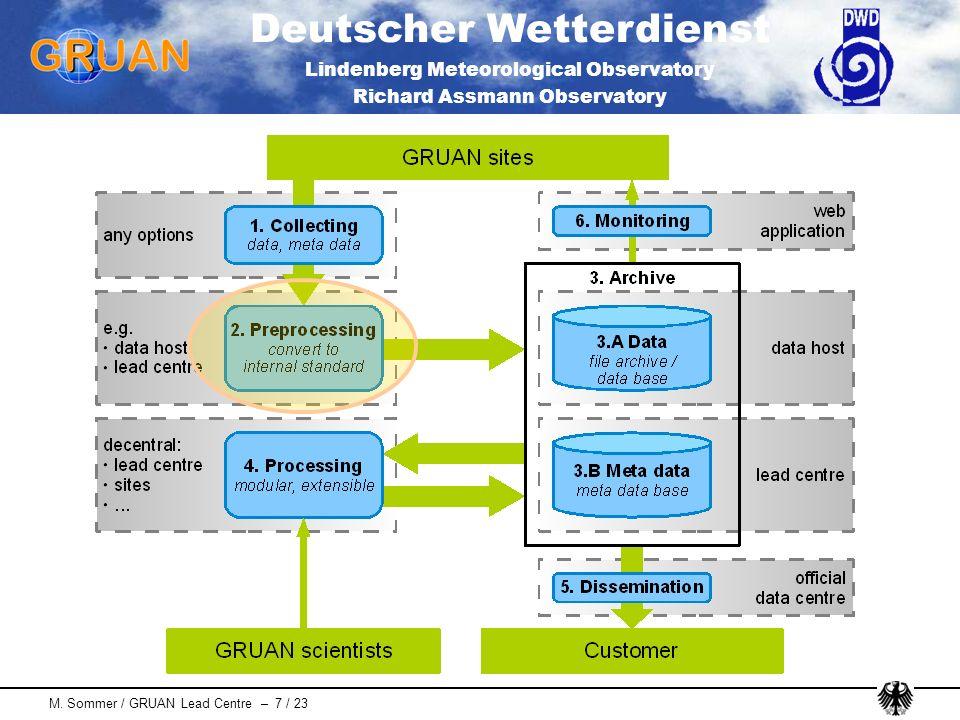 Deutscher Wetterdienst Lindenberg Meteorological Observatory Richard Assmann Observatory M. Sommer / GRUAN Lead Centre – 7 / 23