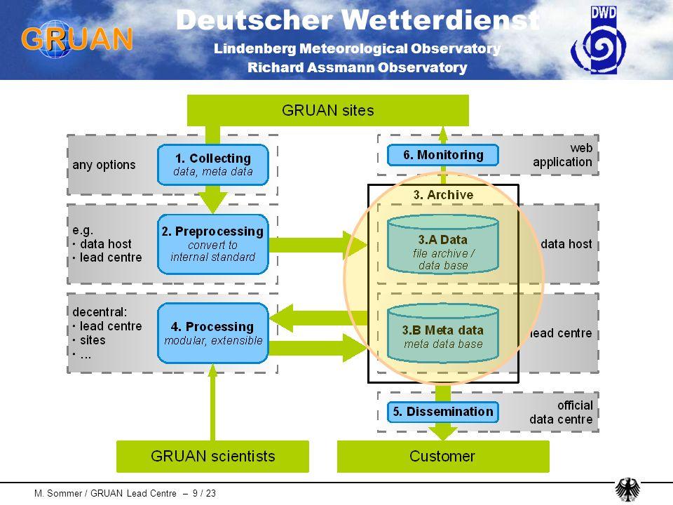 Deutscher Wetterdienst Lindenberg Meteorological Observatory Richard Assmann Observatory M. Sommer / GRUAN Lead Centre – 9 / 23