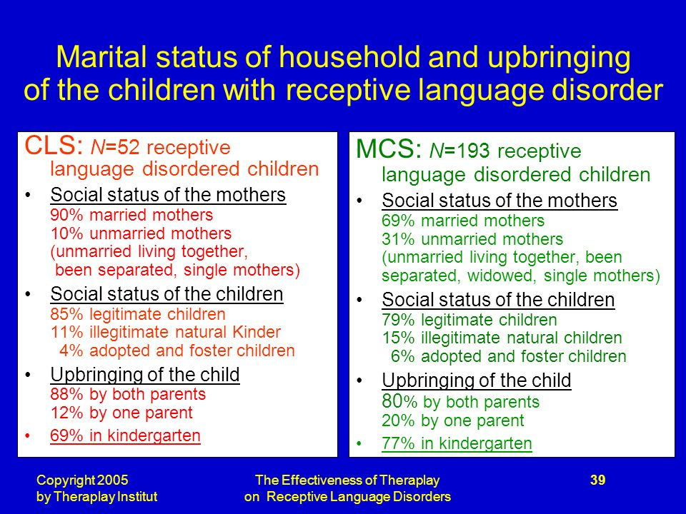 Copyright 2005 by Theraplay Institut The Effectiveness of Theraplay on Receptive Language Disorders 39 Marital status of household and upbringing of the children with receptive language disorder CLS: N=52 receptive language disordered children Social status of the mothers 90% married mothers 10% unmarried mothers (unmarried living together, been separated, single mothers) Social status of the children 85% legitimate children 11% illegitimate natural Kinder 4% adopted and foster children Upbringing of the child 88% by both parents 12% by one parent 69% in kindergarten MCS: N=193 receptive language disordered children Social status of the mothers 69% married mothers 31% unmarried mothers (unmarried living together, been separated, widowed, single mothers) Social status of the children 79% legitimate children 15% illegitimate natural children 6% adopted and foster children Upbringing of the child 80 % by both parents 20% by one parent 77% in kindergarten