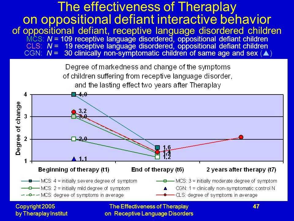 Copyright 2005 by Theraplay Institut The Effectiveness of Theraplay on Receptive Language Disorders 47 The effectiveness of Theraplay on oppositional defiant interactive behavior of oppositional defiant, receptive language disordered children MCS: N = 109 receptive language disordered, oppositional defiant children CLS: N = 19 receptive language disordered, oppositional defiant children CGN: N = 30 clinically non-symptomatic children of same age and sex ( )