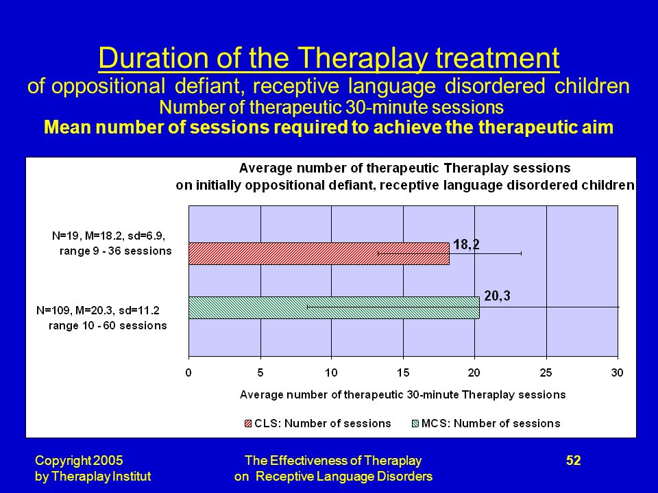 Copyright 2005 by Theraplay Institut The Effectiveness of Theraplay on Receptive Language Disorders 52 Duration of the Theraplay treatment of oppositional defiant, receptive language disordered children Number of therapeutic 30-minute sessions Mean number of sessions required to achieve the therapeutic aim