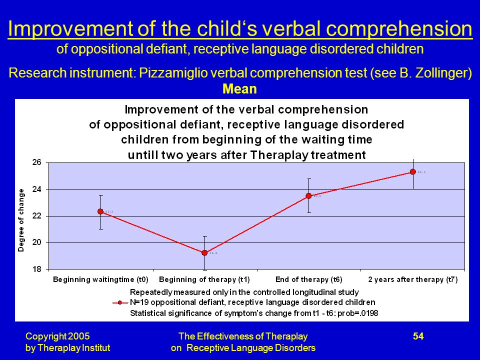 Copyright 2005 by Theraplay Institut The Effectiveness of Theraplay on Receptive Language Disorders 54 Improvement of the childs verbal comprehension of oppositional defiant, receptive language disordered children Research instrument: Pizzamiglio verbal comprehension test (see B.