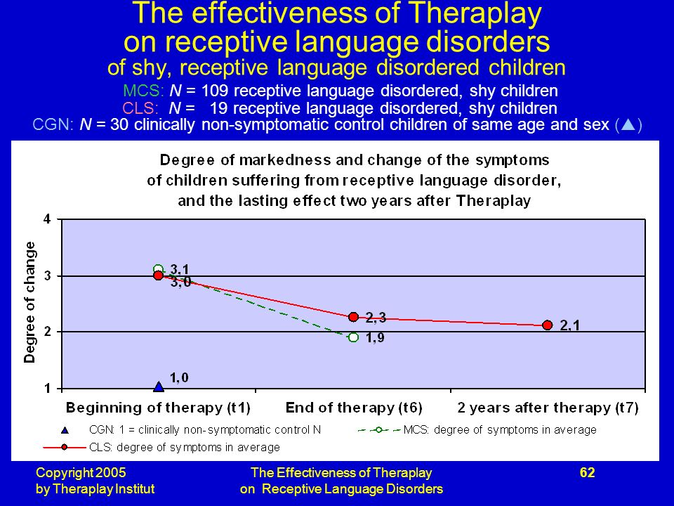 Copyright 2005 by Theraplay Institut The Effectiveness of Theraplay on Receptive Language Disorders 62 The effectiveness of Theraplay on receptive language disorders of shy, receptive language disordered children MCS: N = 109 receptive language disordered, shy children CLS: N = 19 receptive language disordered, shy children CGN: N = 30 clinically non-symptomatic control children of same age and sex ( )