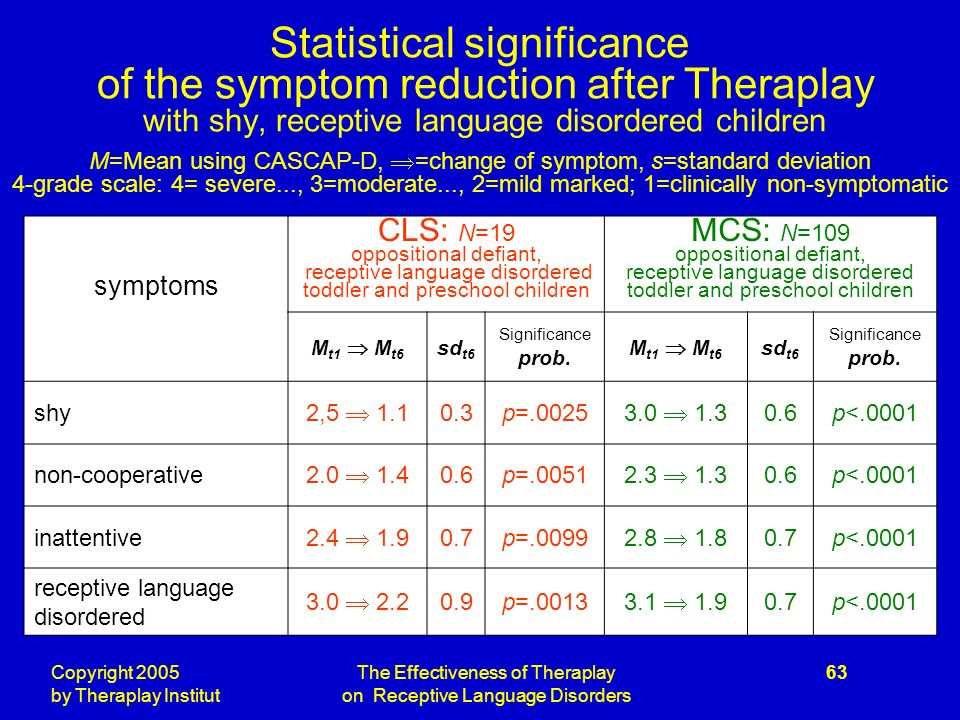 Copyright 2005 by Theraplay Institut The Effectiveness of Theraplay on Receptive Language Disorders 63 Statistical significance of the symptom reduction after Theraplay with shy, receptive language disordered children M=Mean using CASCAP-D, =change of symptom, s=standard deviation 4-grade scale: 4= severe..., 3=moderate..., 2=mild marked; 1=clinically non-symptomatic symptoms CLS: N=19 oppositional defiant, receptive language disordered toddler and preschool children MCS: N=109 oppositional defiant, receptive language disordered toddler and preschool children M t1 M t6 sd t6 Significance prob.
