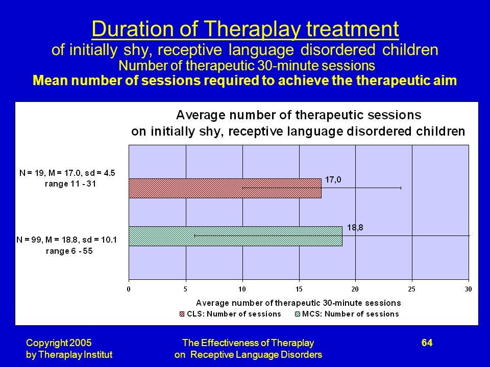 Copyright 2005 by Theraplay Institut The Effectiveness of Theraplay on Receptive Language Disorders 64 Duration of Theraplay treatment of initially shy, receptive language disordered children Number of therapeutic 30-minute sessions Mean number of sessions required to achieve the therapeutic aim