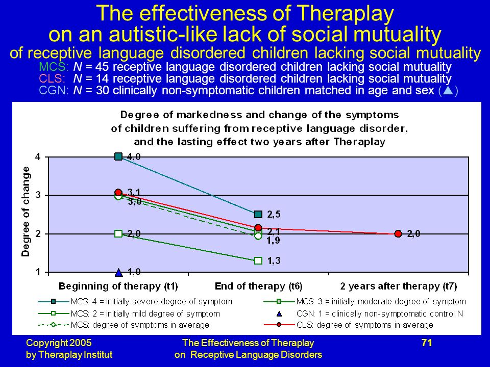 Copyright 2005 by Theraplay Institut The Effectiveness of Theraplay on Receptive Language Disorders 71 The effectiveness of Theraplay on an autistic-like lack of social mutuality of receptive language disordered children lacking social mutuality MCS: N = 45 receptive language disordered children lacking social mutuality CLS: N = 14 receptive language disordered children lacking social mutuality CGN: N = 30 clinically non-symptomatic children matched in age and sex ( )
