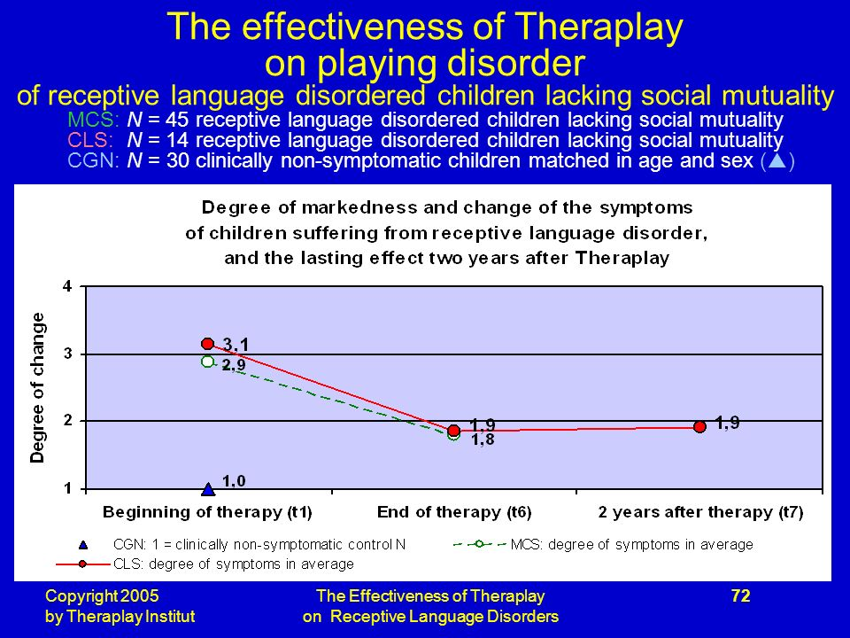 Copyright 2005 by Theraplay Institut The Effectiveness of Theraplay on Receptive Language Disorders 72 The effectiveness of Theraplay on playing disorder of receptive language disordered children lacking social mutuality MCS: N = 45 receptive language disordered children lacking social mutuality CLS: N = 14 receptive language disordered children lacking social mutuality CGN: N = 30 clinically non-symptomatic children matched in age and sex ( )