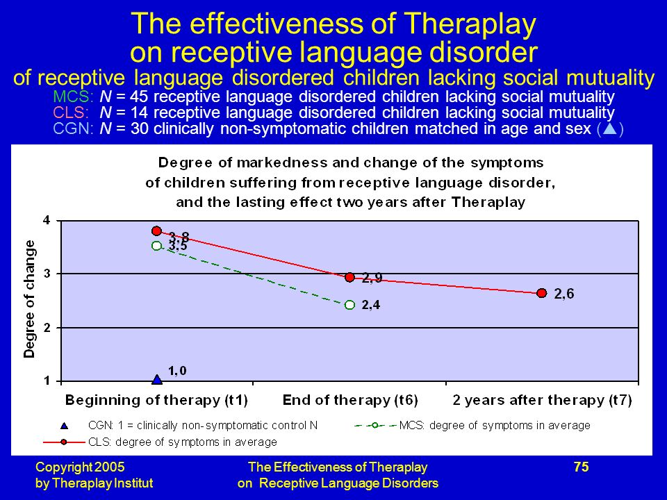 Copyright 2005 by Theraplay Institut The Effectiveness of Theraplay on Receptive Language Disorders 75 The effectiveness of Theraplay on receptive language disorder of receptive language disordered children lacking social mutuality MCS: N = 45 receptive language disordered children lacking social mutuality CLS: N = 14 receptive language disordered children lacking social mutuality CGN: N = 30 clinically non-symptomatic children matched in age and sex ( )