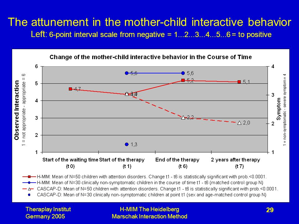 Theraplay Institut Germany 2005 H-MIM The Heidelberg Marschak Interaction Method 29 The attunement in the mother-child interactive behavior Left: 6-point interval scale from negative = = to positive