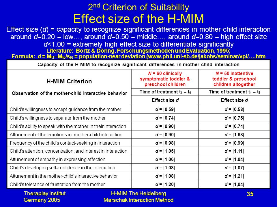 Theraplay Institut Germany 2005 H-MIM The Heidelberg Marschak Interaction Method 35 2 nd Criterion of Suitability Effect size of the H-MIM Effect size (d) = capacity to recognize significant differences in mother-child interaction around d=0.20 = low…, around d=0.50 = middle…, around d=0.80 = high effect size d<1.00 = extremely high effect size to differentiate significantly Literature: Bortz & Döring, Forschungsmethoden und Evaluation, 1995; Formula: d = M t1 –M t6 /s t6 = population-near deviation (www,phil.uni-sb.de/jakobs/seminar/vpl/….htm Capacity of the H-MIM to recognize significant differences in mother-child interaction H-MIM Criterion Observation of the mother-child interactive behavior N = 60 clinically symptomatic toddler & preschool children N = 50 inattentive toddler & preschool children altogether Time of treatment t 1 – t 6 Effect size d Childs willingness to accept guidance from the motherd = |0.59|d = |0.58| Childs willingness to separate from the motherd = |0.74|d = |0.75| Childs ability to speak with the mother in their interactiond = |0.90|d = |0.74| Attunement of the emotions in mother-child interactiond = |0.90|d = |1.88| Frequency of the childs contact-seeking in interactiond = |0.98|d = |0.99| Childs attention, concentration, and interest in interactiond = |1.05|d = |1.11| Attunement of empathy in expressing affectiond = |1.06|d = |1.04| Childs developing self-confidence in the interactiond = |1.08|d = |1.07| Attunement in the mother-childs interactive behaviord = |1,08|d = |1,21| Childs tolerance of frustration from the motherd = |1,20|d = |1,04|