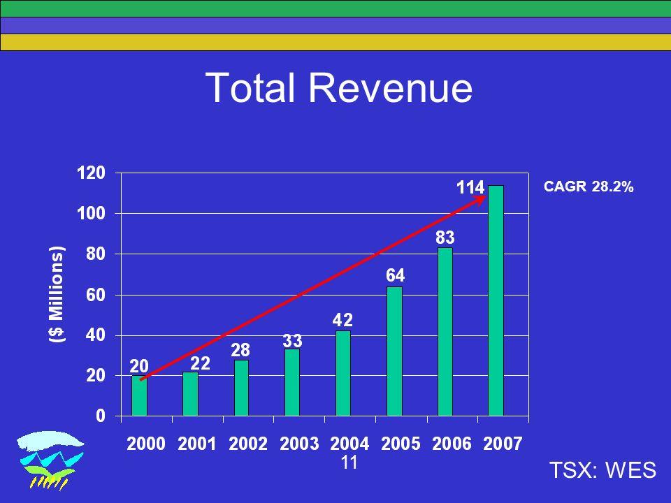 TSX: WES 11 Total Revenue CAGR 28.2%