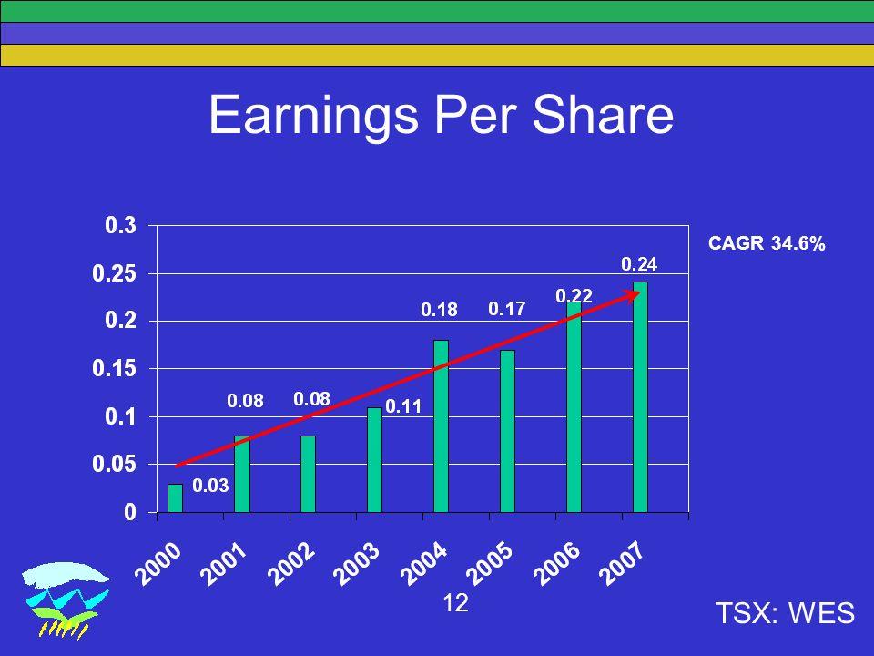 TSX: WES 12 Earnings Per Share CAGR 34.6%