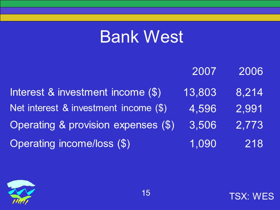 TSX: WES 15 Bank West Interest & investment income ($) 13,8038,214 Net interest & investment income ($) 4,5962,991 Operating & provision expenses ($) 3,5062,773 Operating income/loss ($) 1,090218