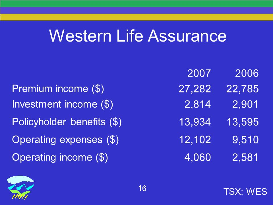 TSX: WES 16 Western Life Assurance Premium income ($) 27,28222,785 Investment income ($) 2,8142,901 Policyholder benefits ($) 13,93413,595 Operating expenses ($) 12,1029,510 Operating income ($) 4,0602,581
