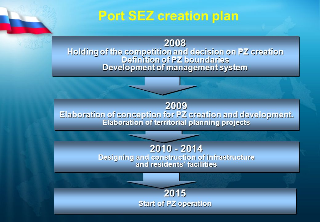 Port SEZ creation plan 2015 Start of PZ operation 2015 2010 - 2014 Designing and construction of infrastructure and residents facilities 2010 - 2014 D
