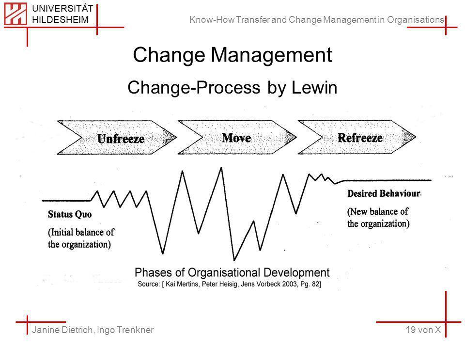 Know-How Transfer and Change Management in Organisations 19 von X Janine Dietrich, Ingo Trenkner UNIVERSITÄT HILDESHEIM Change Management Change-Process by Lewin